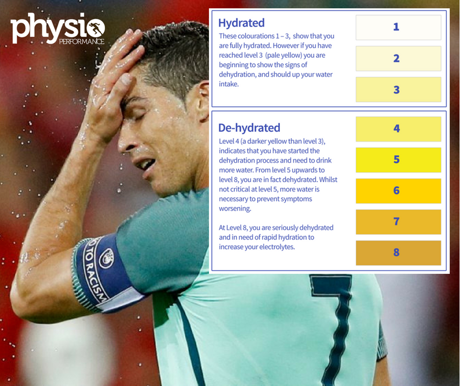 Hydration Physio Belfast - Top Tips To Stay Hydrated When Playing Sport
